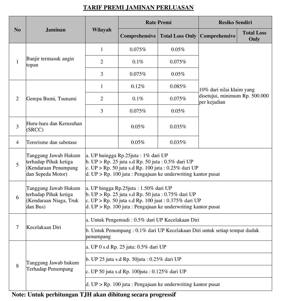 tarif premi jaminan perluasan