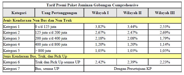 tarif premi komprehensif