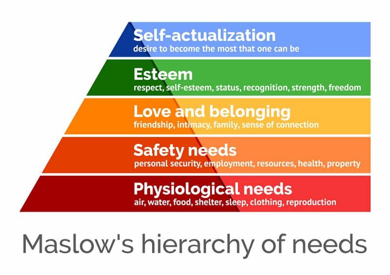 pengertian kebutuhan dan keinginan menurut para ahli